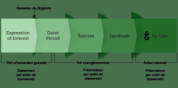 gtld_process