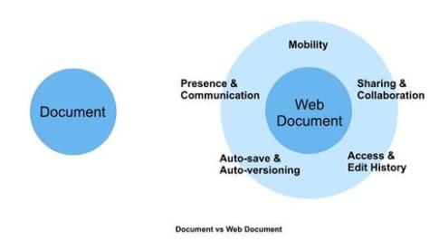 zoho-web-document