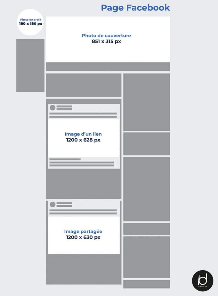 Maquette formats de publication sur Facebook