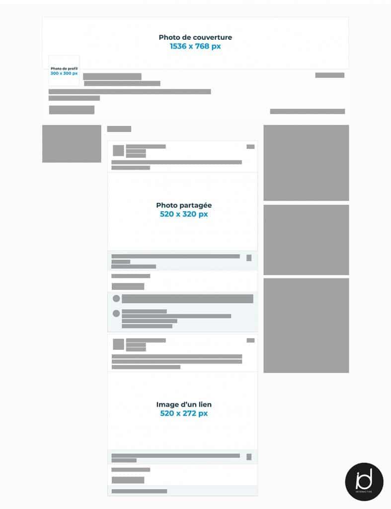 Maquette des formats de publications sur LinkedIn