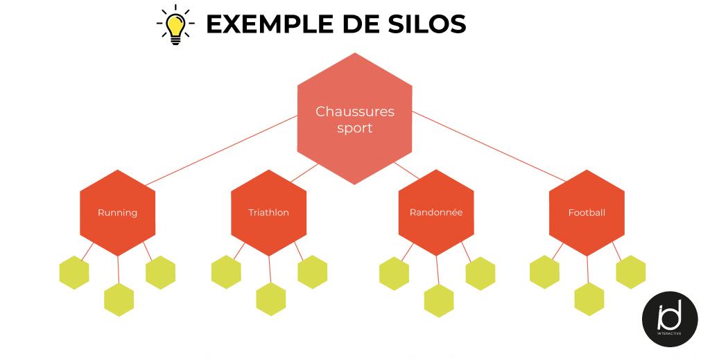 etape4_silos_Plan de travail 1